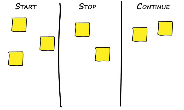 start-stop-continue format